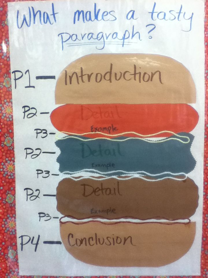 What makes a tasty paragraph? Paragraph structure poster ...