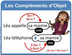 Affichage grammaire : COD, COI et CC http://profmichelle.over-blog.com/article-les-pronoms-cod-et-coi-60706489.html
