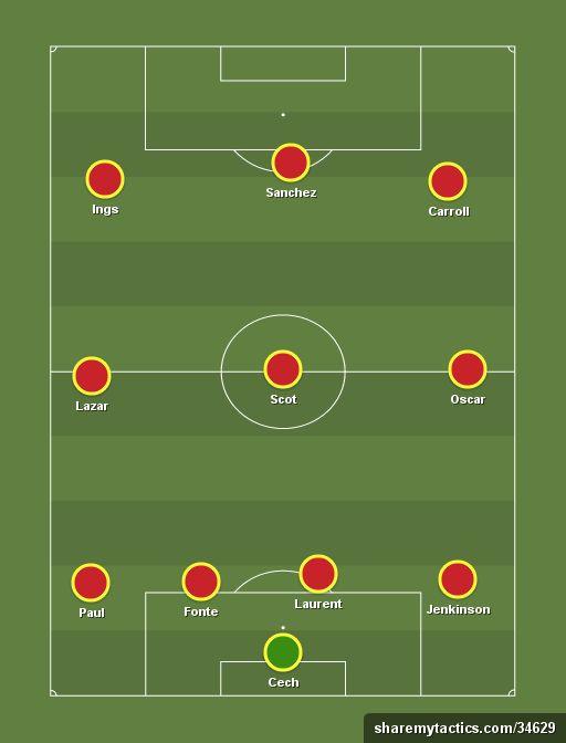 Sportzwiki's EPL XI of the week. (4-3-3) - Football tactics and formations - ShareMyTactics.com