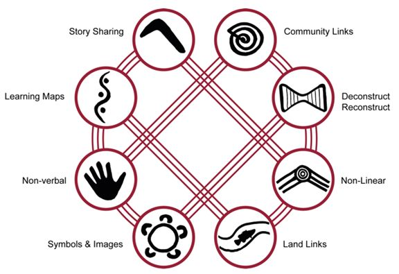 'Back and forth'  (Eight Aboriginal Ways of Learning at newlearningonline)
