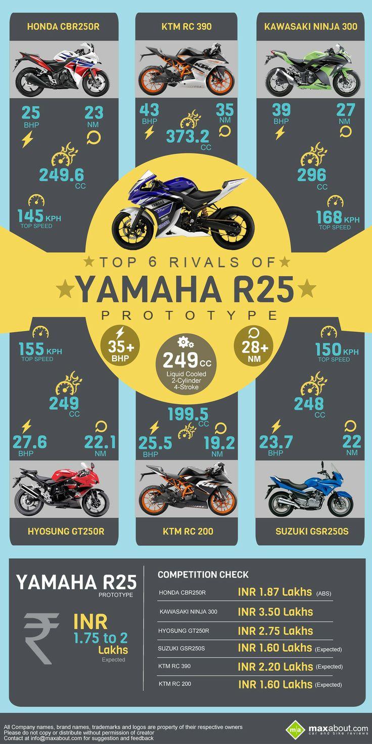Yamaha yzf r125 usata moto usate 2016 car release date - Top 6 Rivals Of Yamaha R25