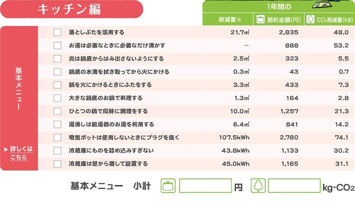 キッチン編 基本メニュー チェックリスト