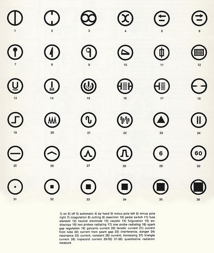 Sign System for Electro Medical Instruments, 1964. by Tomas Maldonado & Gui Bonsiepe.