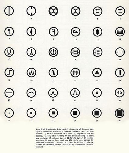 Sign System for Electro Medical Instruments, 1964. by Tomas Maldonado & Gui Bonsiepe.