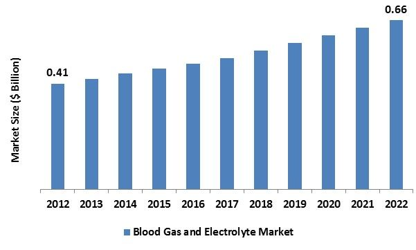 In 2012, the global blood gas and electrolyte analyzers market was worth around USD 0.14 billion and is predicted to reach around USD 0.66 billion by 2022, with a compound annual growth rate (CAGR) of 4.38% during the projected period.