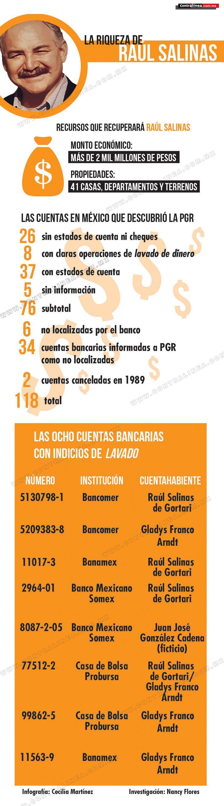 Infografía: La riqueza de Raúl Salinas Contrlínea http://contralinea.info/archivo-revista/index.php/2013/08/13/infografia-la-riqueza-de-raul-salinas/