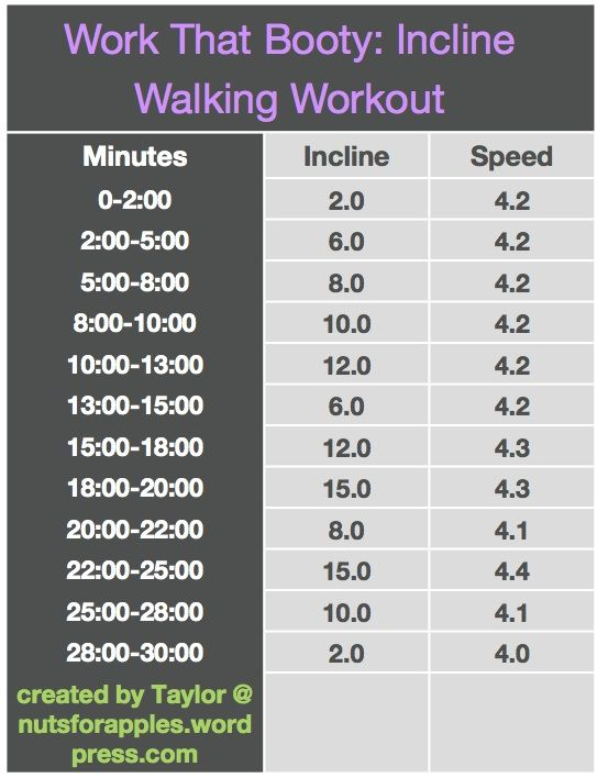 Incline walking workout - I would love to work my way up to this.  I know the treadmill well and this looks TOUGH.
