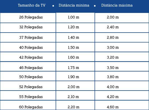 tabela com distancia para tv