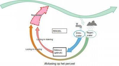 Scheiding van de watercyclus van de natuurlijke cyclus >< Integratie van de watercyclus met de natuurlijke cyclus  Figuur 3 : de traditionele en de verbeterde watercyclus