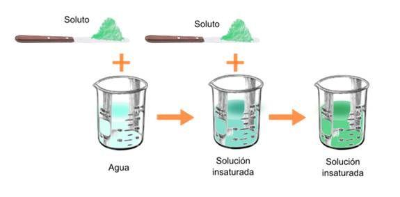 soluciones quimicas ejemplos - Buscar con Google