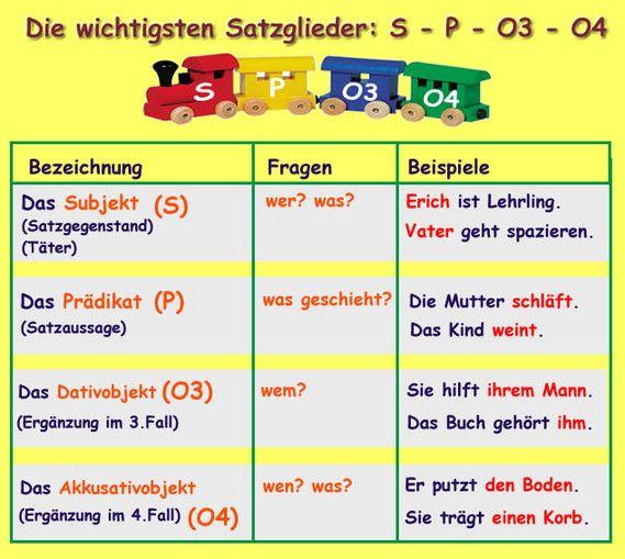 http://grafue.jimdo.com/modul-13-satzglieder-o3-o4/: deutsch, Merkplakat, Merkposter, Satzglieder, Subjekt, Prädikat