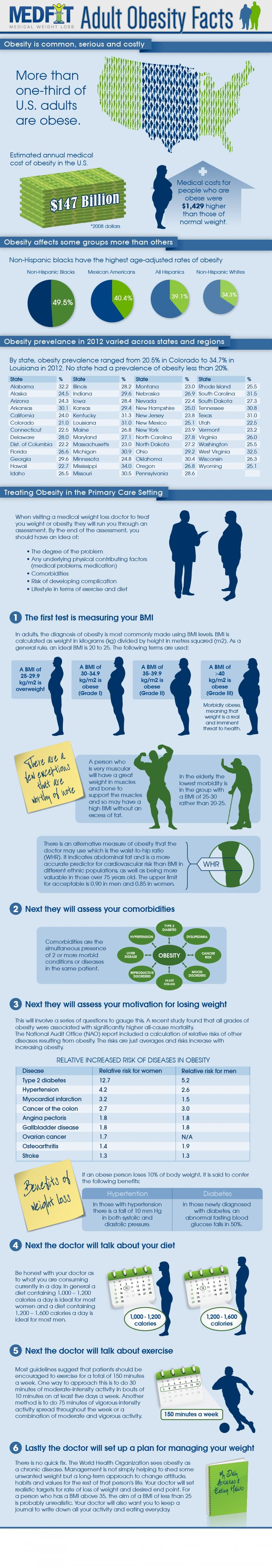 Adult obesity facts infographic shared by rosarioagha on sep 10 2014 see