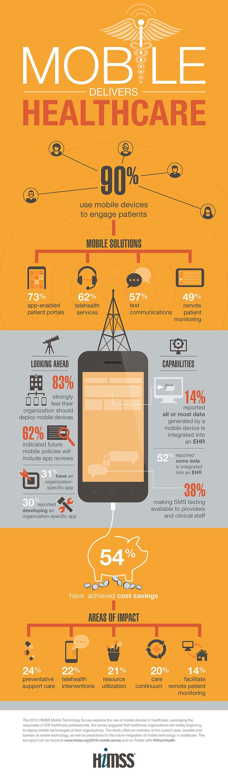 Mobile Technology in the #HealthCare Industry in #2015