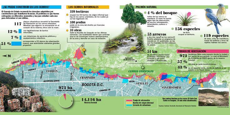 Mapa de la situación en los cerros de Bogotá