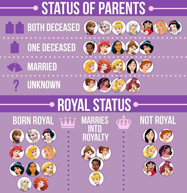 Status of parents and Royal status: facts about Disney leading ladies.