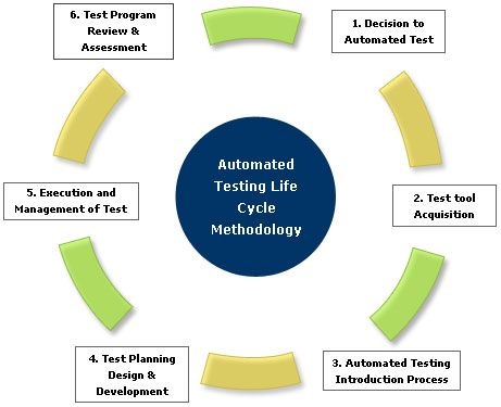 Free Automated Software Testing Tools