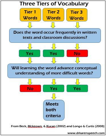 Having a hard time picking vocabulary to target in language therapy?   Read this and get some answers (and get some free Tier 2 vocabulary word lists).