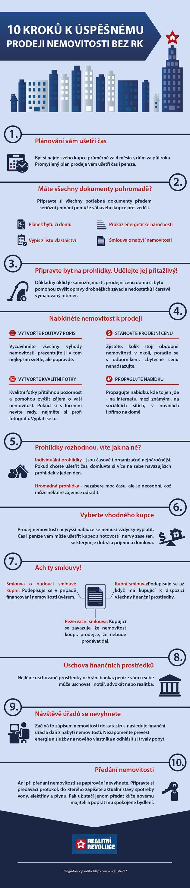 Infografika: 10 kroků k úspěšnému prodeji nemovitosti bez RK