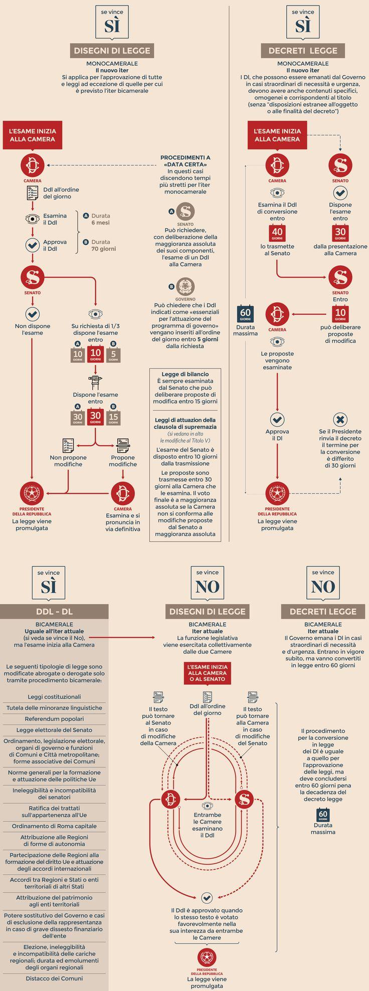 Come cambia l'iter di approvazione delle leggi