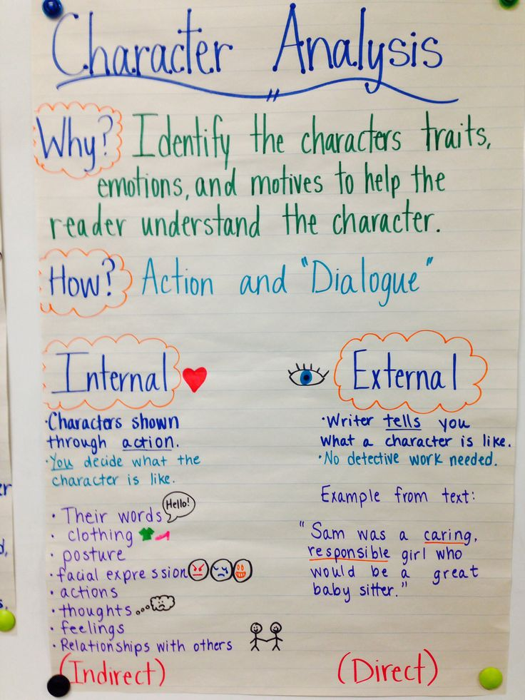 6 traits of writing posters These 6-trait writing posters can jazz up your writing bulletin board each poster displays one of the 6-traits of writing also included is a checklist for students.