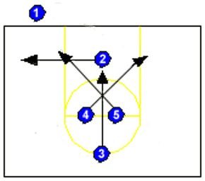 Youth Basketball Plays - Middle Cross Play