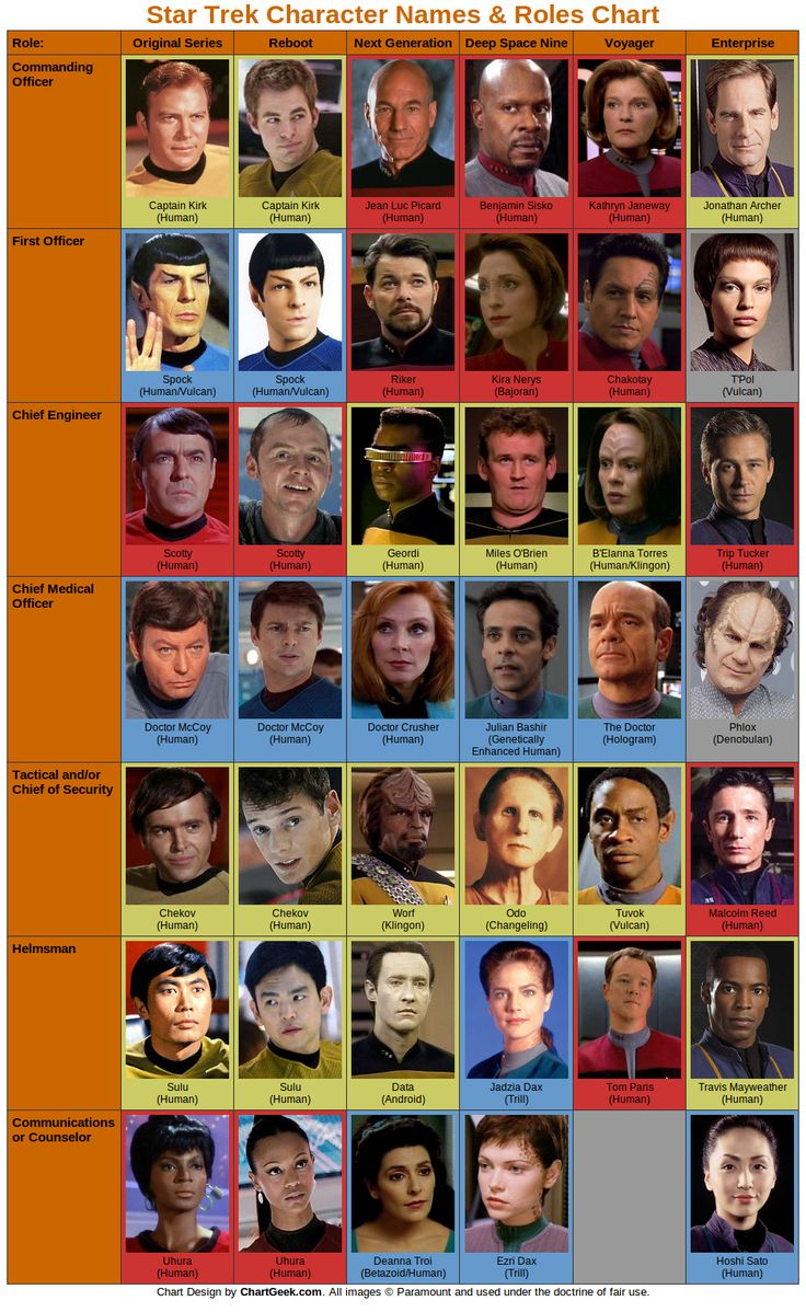 All The Main Star Trek Characters From 6 Versions In One Geeky Chart Via @adamsconsulting