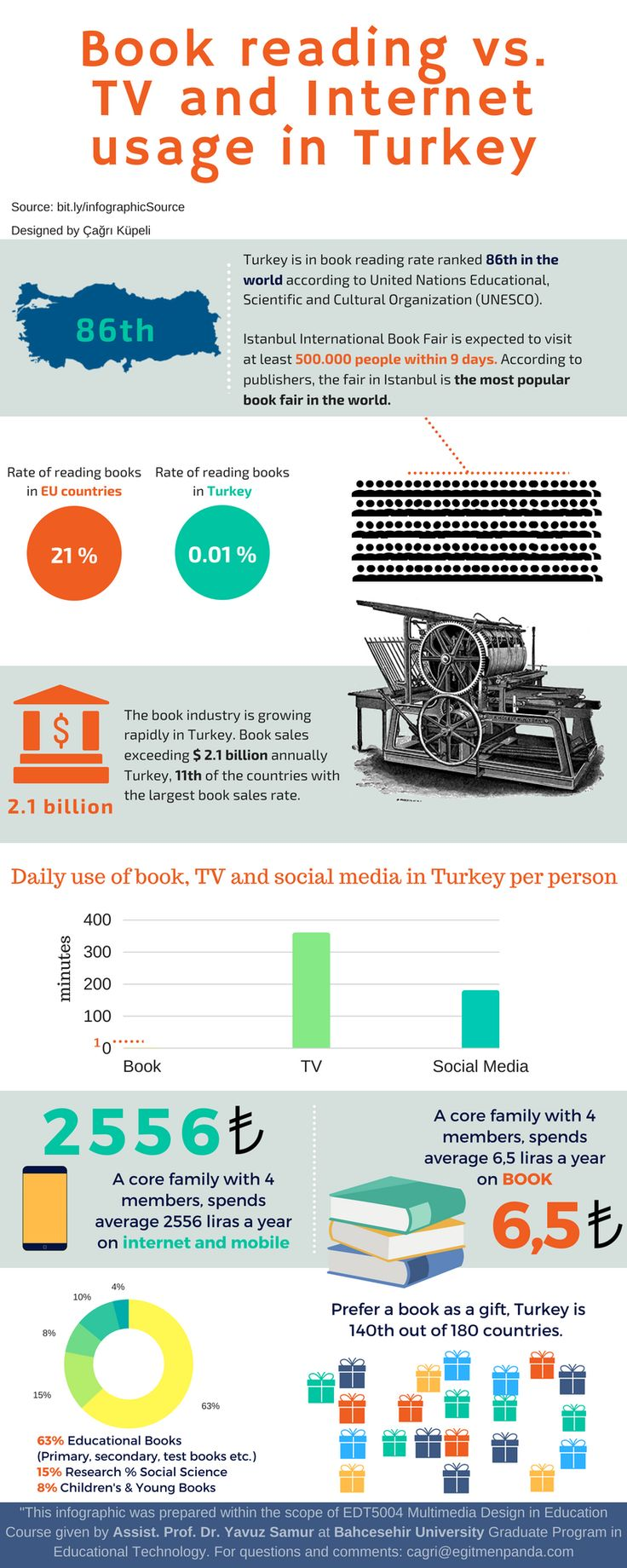 Infographic about book reading vs. TV and Internet usage in Turkey