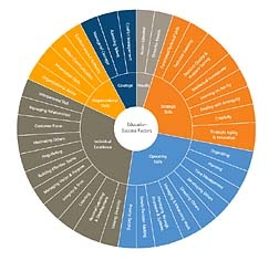 Education Competency Wheel, a set of guideposts for achieving educational excellence that centers on identifying and nurturing the right talents in a district's employees, partners and students (http://www.is-toolkit.com/knowledge_library/KL-EducationCompetenciesWheel.html)