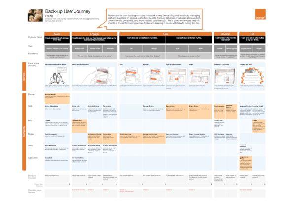 Customer Journey Mapping - the basics (Hero Journeys)