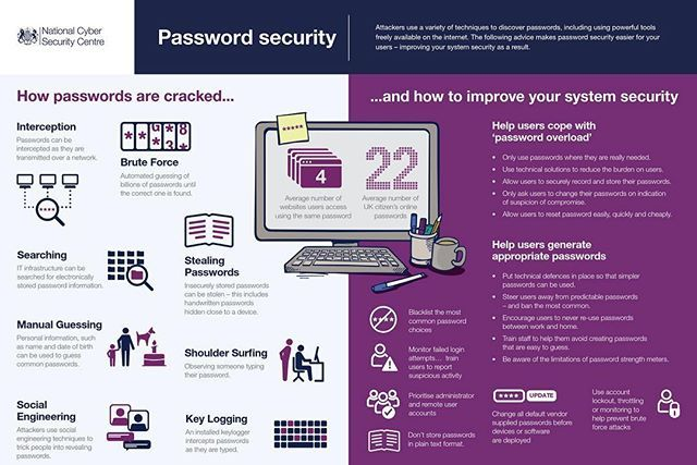 Reposting @onlymedia: How Passwords are Cracked? #crack #password #security #searching #digitalmarketing #marketingdigital #marketing #socialmediatips #marketing #marketingstrategy #smm #emailmarketing #instagrammarketing #socialmediamarketing #marketingonline #branding #marketingtips #inboundmarketing #webmarketing#marketingtips #growthmindset #downshifting #instadaily #onlymedia#google #google#linkedin #instagramer #blogger #onlymedia