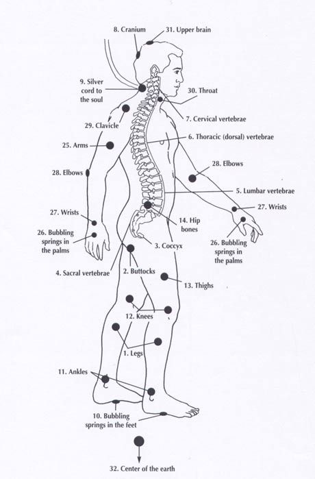 Collection of Human Frequencies - Reflexology - Chakra Charts - Energy Meridians…