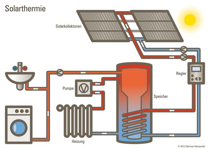 the 25 best solarthermie ideas on pinterest diy solar solar and solarerhitzer. Black Bedroom Furniture Sets. Home Design Ideas
