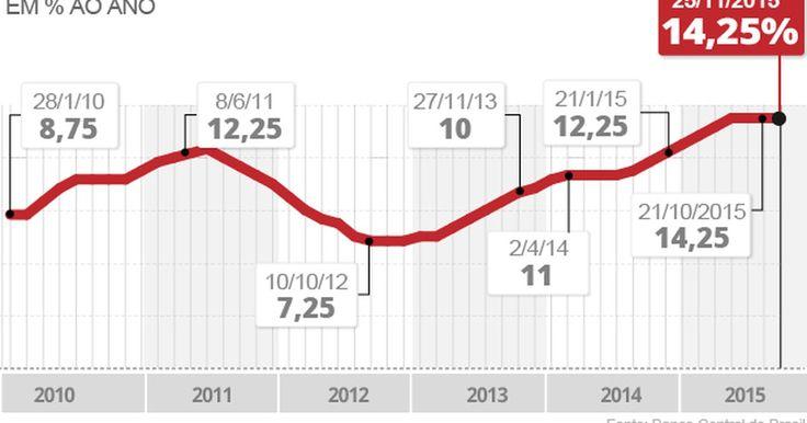 Dividido, Copom decide manter os juros em 14,25% ao ano