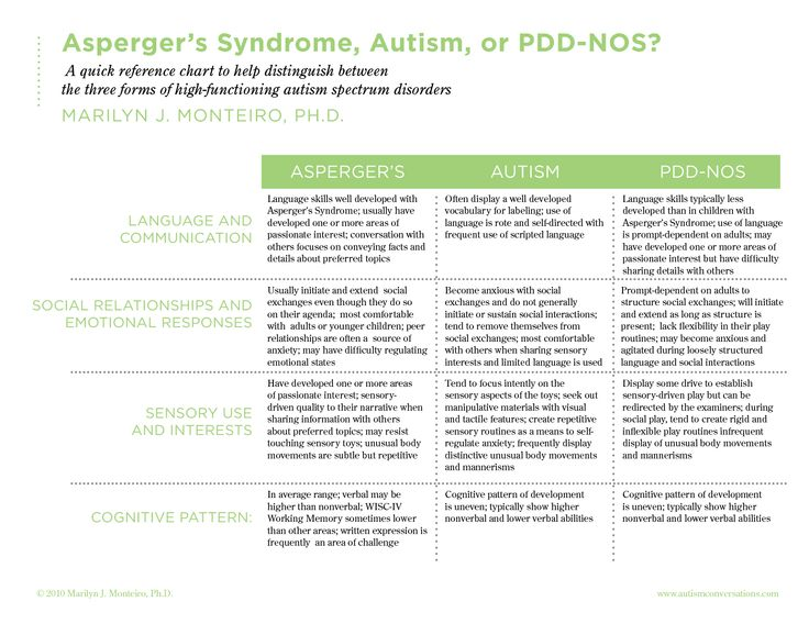 Asperger's Syndrome Autism or PDD NOS A quick reference chart to help distinguish between the t