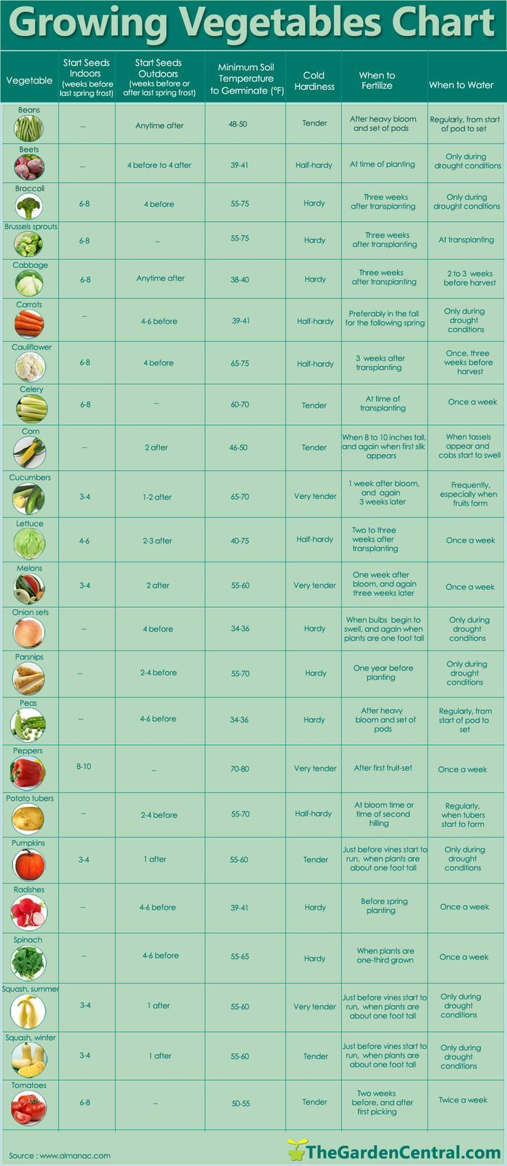 Garden Veggie Chart- Growing cukes, and tomatoes.. trying boysenberries, blueberries and red raspberries. So far not having huge success with the fruit. any suggestions welcome.