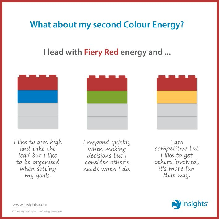 What about my second Colour Energy? I lead with Fiery Red energy and... Insights Discovery
