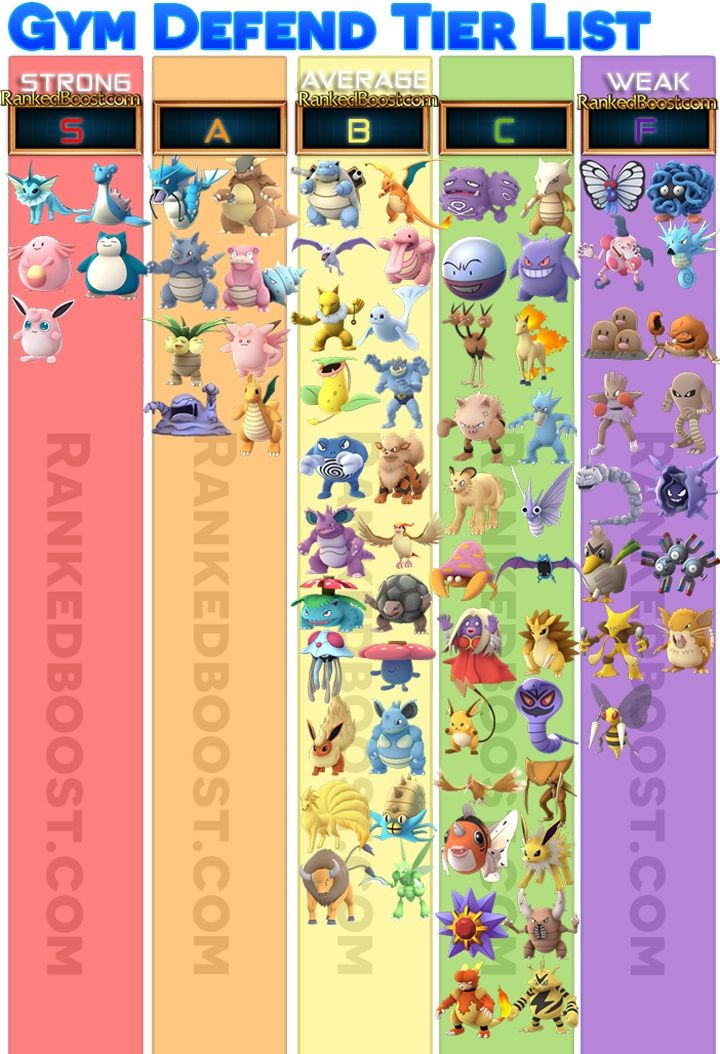 Pokémon Go tier list best pokemon to defend a gym Comics, Toys