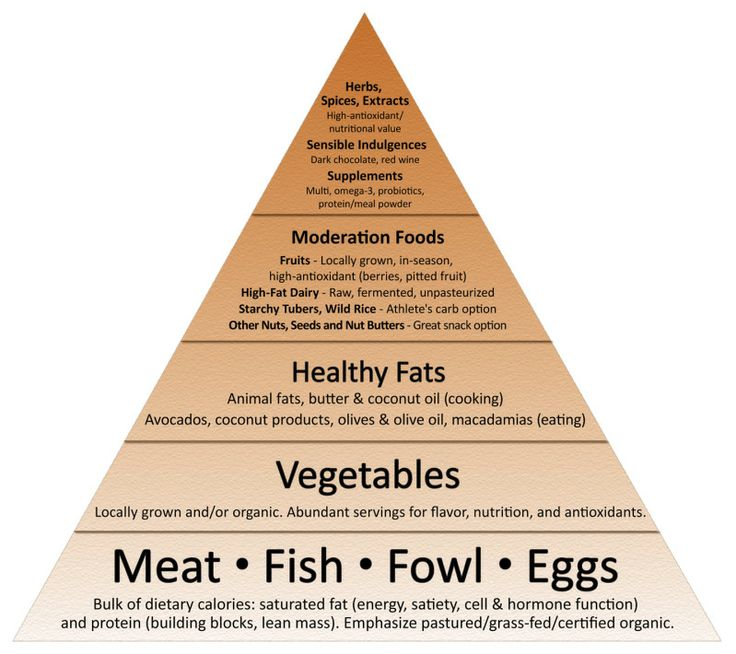 Mark Sisson's new #Paleo food pyramid, #primal blueprint