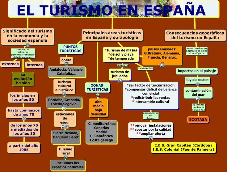 elturismoenespana.html