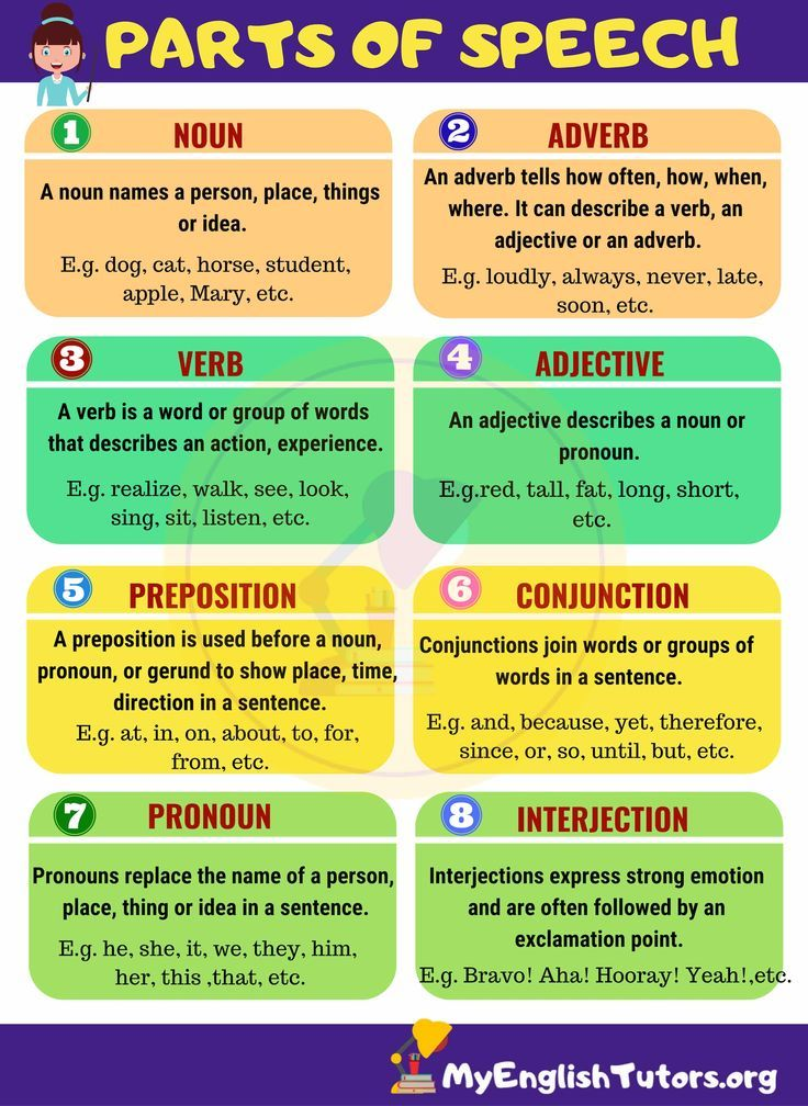 picture about Grammar Cheat Sheets Printable called 8 Pieces of Speech within English English - Grammar Cheatsheets