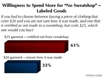 A Con of Sweatshops