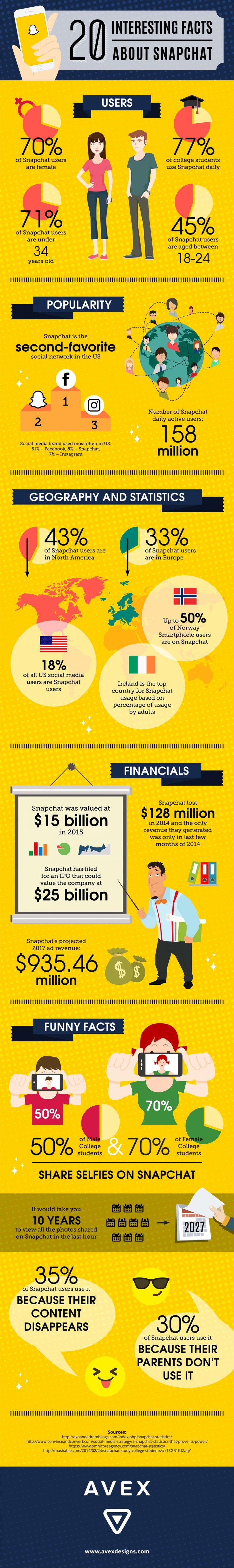 20 Interesting Facts About Snapchat Infographic. Snapchat is gaining popularity. Find out Who use Snapchat and Why! #socialnetwork #socialmedia #Snapchat #web #statistics #internet #young #millennials #infographics