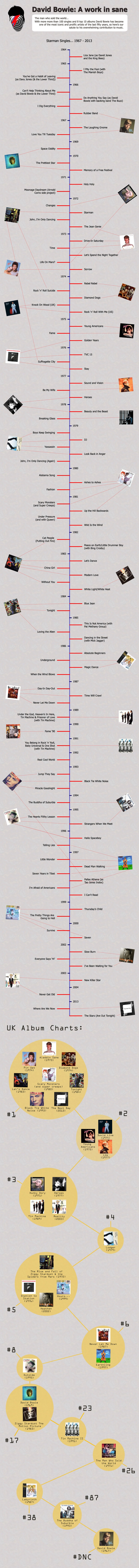 Our David Bowie singles chronology and album charts infographic. For the embed code, visit http://tuppencemagazine.co.uk/entertainment-news/david-bowie-singles-chronology-album-chart-infographic/