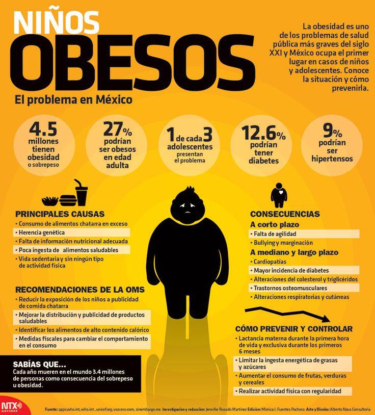 En México 4.5 millones de niños tienen obesidad o sobrepeso. #Infografia
