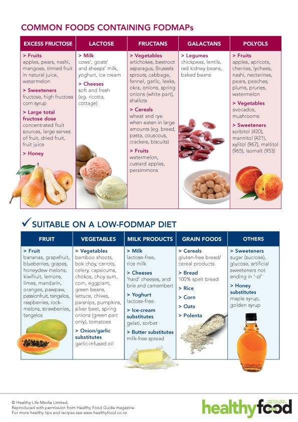 FODMAP Foods! For those of you who like me, can't have lactose or fructose, this is a great guide-