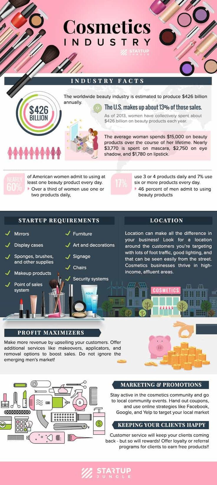 How to Start your own Cosmetics Business Cosmetic