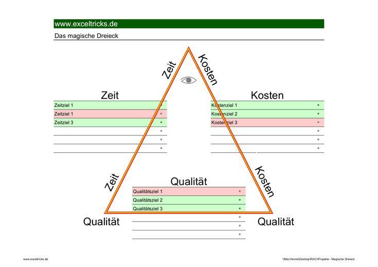 32 best excel coole charts und diagramme images on pinterest das magische dreieck im projektmanagement excel tool ccuart Images