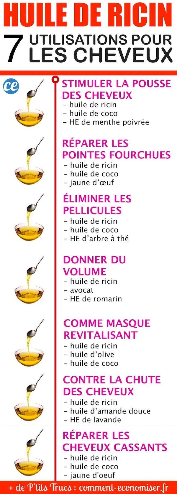 L'huile de ricin est considérée comme l'un des meilleurs soins naturels pour les cheveux.