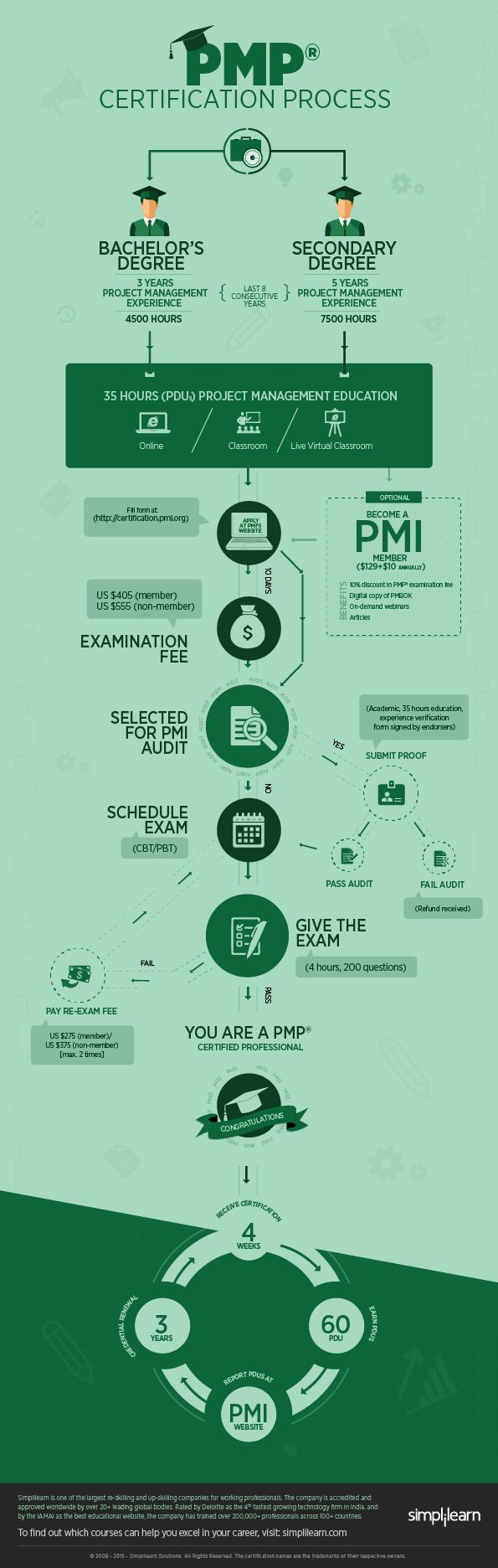 484 best project management images on pinterest project step by step guide to crack pmp certification process infographic httpelearninginfographics 1betcityfo Image collections