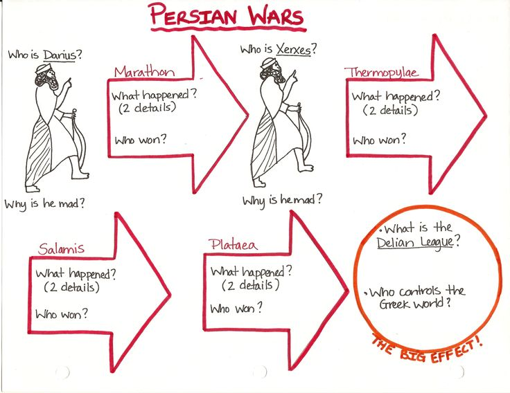 Homework help persian wars